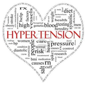 hypertension word cloud