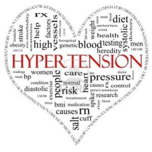 hypertension word cloud
